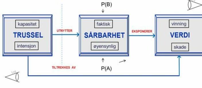 <b>Fig. 5. </b>Endelig modell, med henholdsvis angripers og operatørs perspektiver angitt, samt sannsynligheten for angrep, P(A), og sannsynligheten for barrierebrudd, P(B), gitt et angrep.