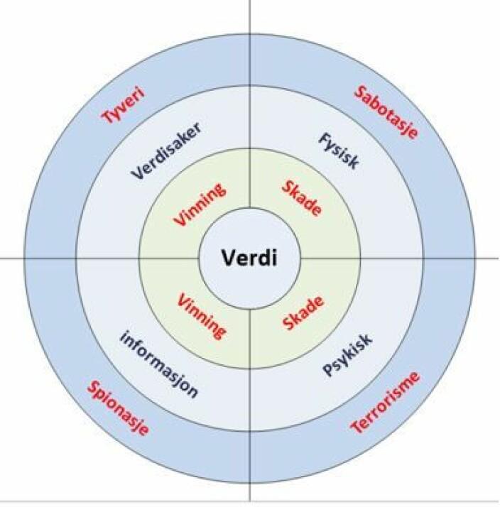 <b>Fig. 2. </b>Dimensjoner av verdier, med skade og vinning som to hovedgrupper